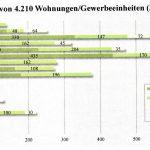 Stadtumbau geht bei der KWG weiter – genügend freie Wohnungen vorhanden
